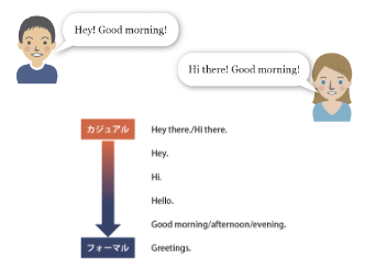 会話を始めるときのフレーズ例